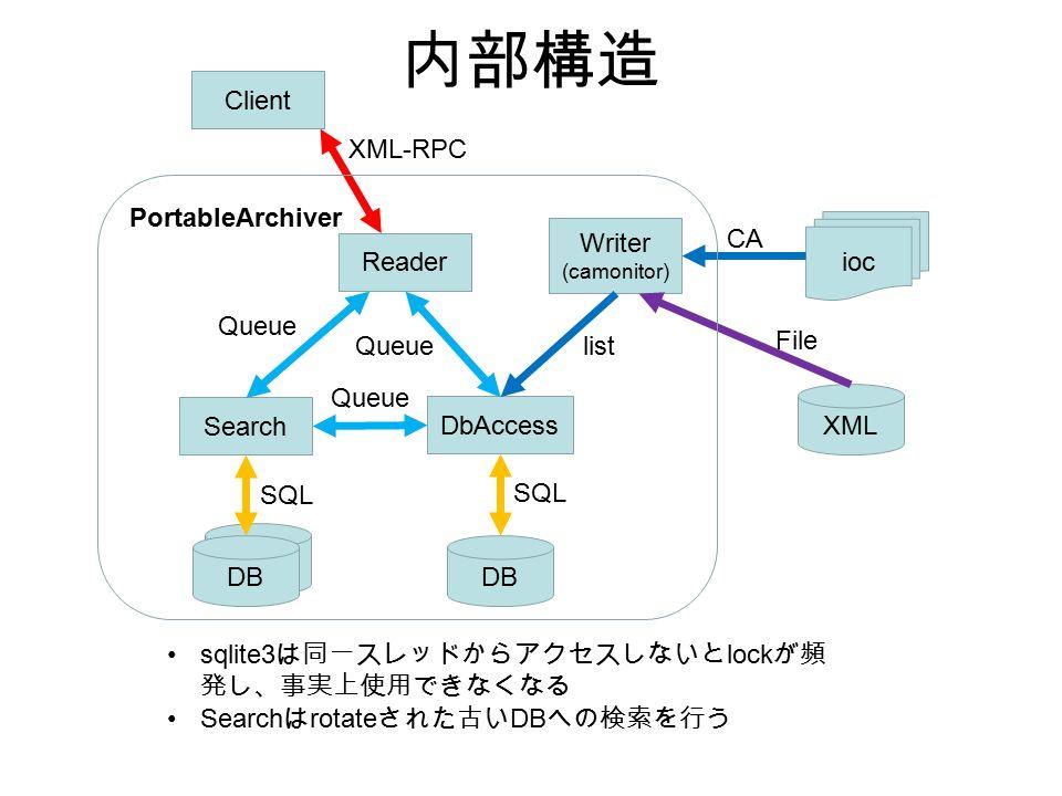 内部構造 DB Reader Writer (camonitor) Search ioc DbAccess CA listQueue XML-RPC SQL DB SQL Queue XML File Client PortableArchiver sqlite3 は同一スレッドからアクセスしないと lock が頻 発し、事実上使用できなくなる Search は rotate された古い DB への検索を行う