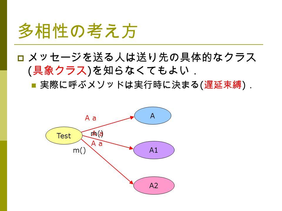 A a 多相性の考え方  メッセージを送る人は送り先の具体的なクラス ( 具象クラス ) を知らなくてもよい. 実際に呼ぶメソッドは実行時に決まる ( 遅延束縛 ) . A A a A1 Test A2 A a m()