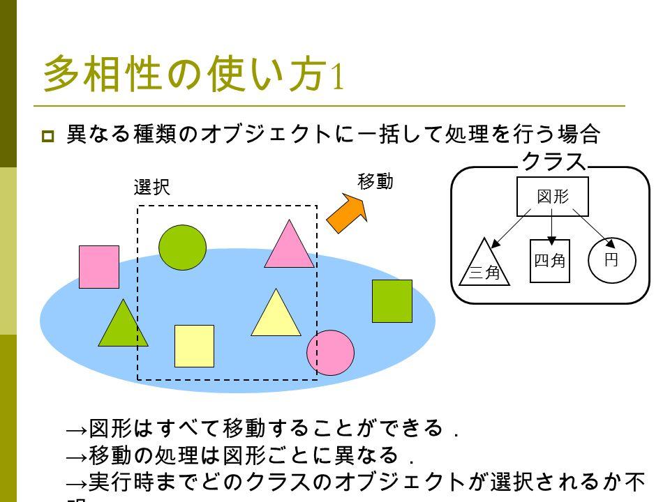 多相性の使い方 1  異なる種類のオブジェクトに一括して処理を行う場合 → 図形はすべて移動することができる. → 移動の処理は図形ごとに異なる. → 実行時までどのクラスのオブジェクトが選択されるか不 明. 四角 三角 クラス 図形 選択 移動 円
