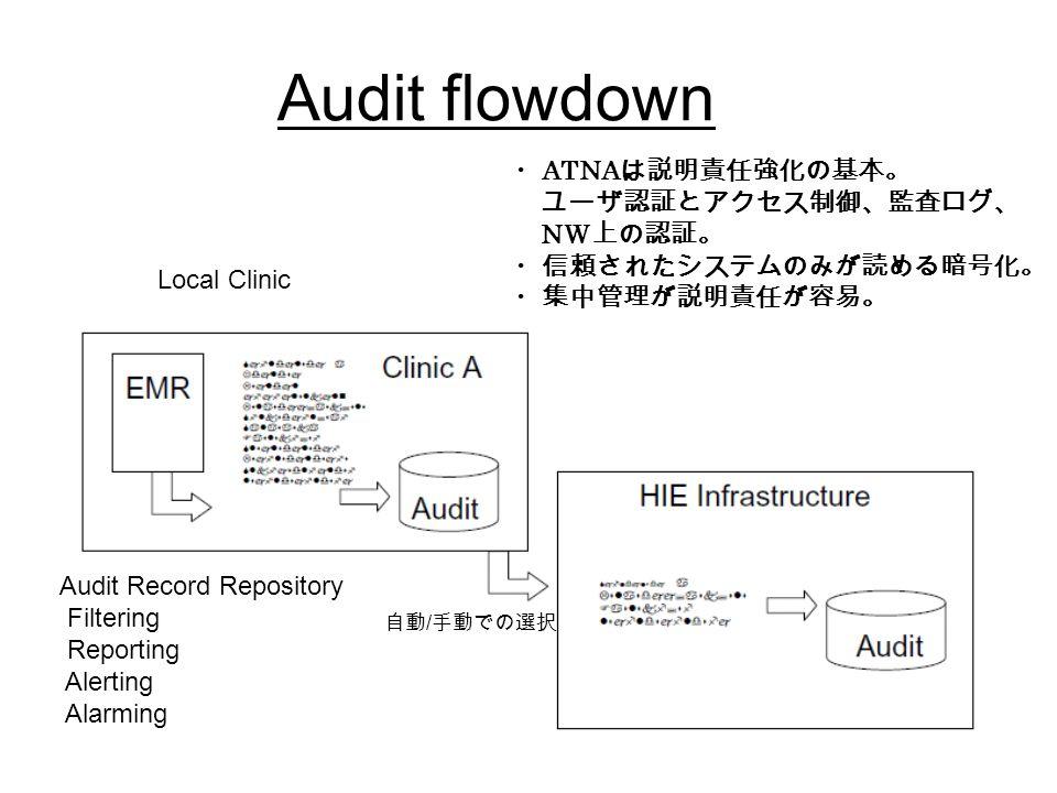 Audit flowdown Local Clinic ・ ATNA は説明責任強化の基本。 ユーザ認証とアクセス制御、監査ログ、 NW 上の認証。 ・信頼されたシステムのみが読める暗号化。 ・集中管理が説明責任が容易。 Audit Record Repository Filtering Reporting Alerting Alarming 自動 / 手動での選択
