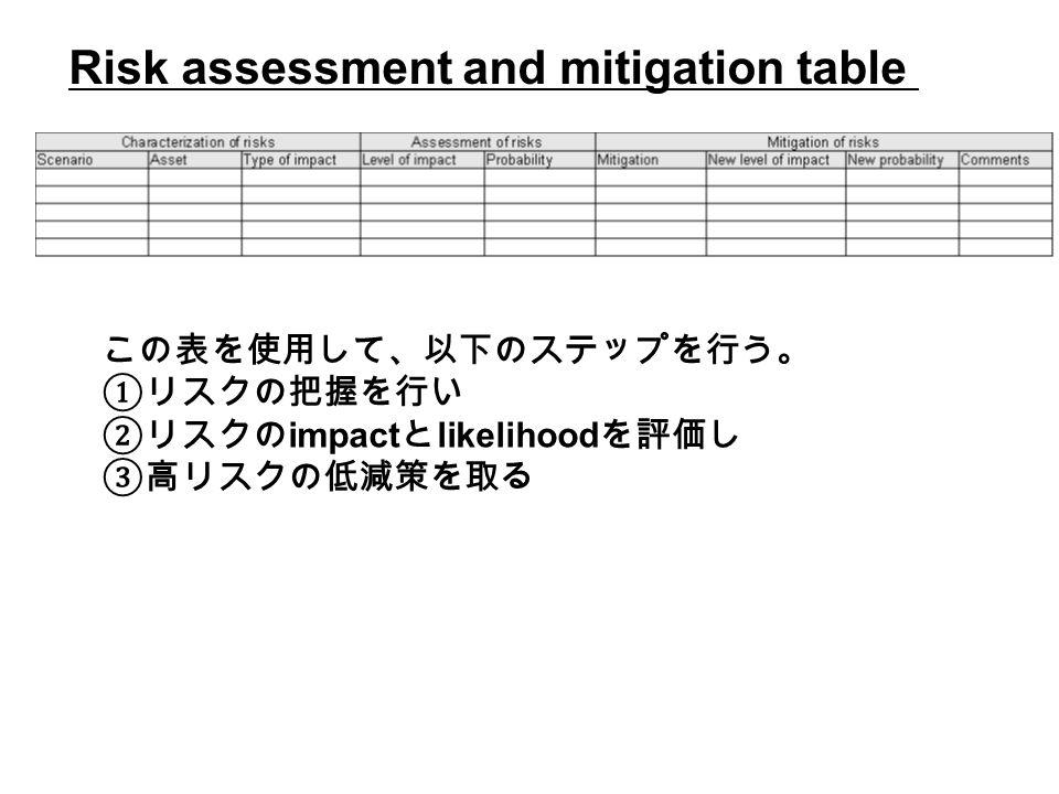 Risk assessment and mitigation table この表を使用して、以下のステップを行う。 ①リスクの把握を行い ②リスクの impact と likelihood を評価し ③高リスクの低減策を取る