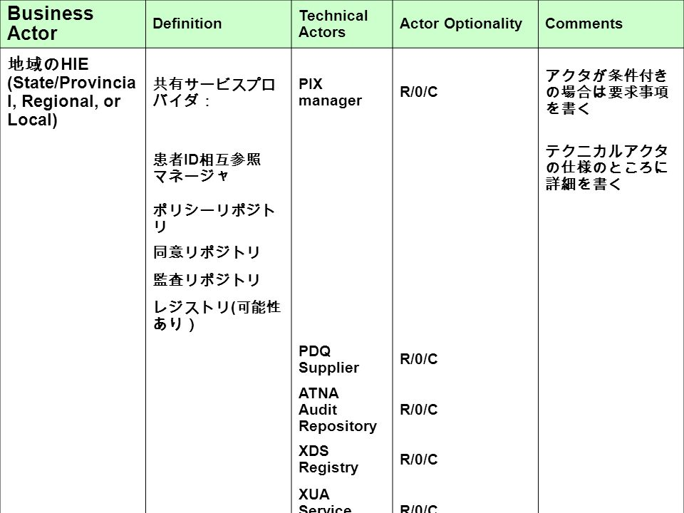 Business Actor Definition Technical Actors Actor OptionalityComments 地域の HIE (State/Provincia l, Regional, or Local) 共有サービスプロ バイダ: PIX manager R/0/C アクタが条件付き の場合は要求事項 を書く 患者 ID 相互参照 マネージャ テクニカルアクタ の仕様のところに 詳細を書く ポリシーリポジト リ 同意リポジトリ 監査リポジトリ レジストリ ( 可能性 あり) PDQ Supplier R/0/C ATNA Audit Repository R/0/C XDS Registry R/0/C XUA Service Provider R/0/C