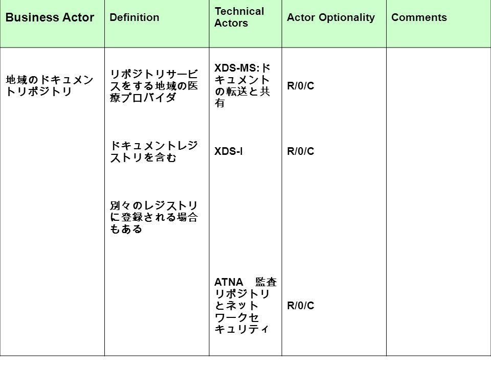 Business Actor Definition Technical Actors Actor OptionalityComments 地域のドキュメン トリポジトリ リポジトリサービ スをする地域の医 療プロバイダ XDS-MS: ド キュメント の転送と共 有 R/0/C ドキュメントレジ ストリを含む XDS-IR/0/C 別々のレジストリ に登録される場合 もある ATNA 監査 リポジトリ とネット ワークセ キュリティ R/0/C