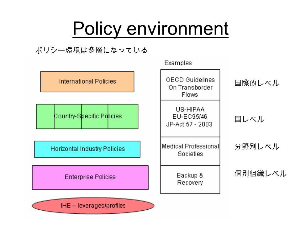 Policy environment ポリシー環境は多層になっている 国際的レベル 国レベル 分野別レベル 個別組織レベル