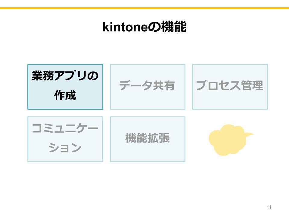 業務アプリの 作成 データ共有プロセス管理 コミュニケー ション 機能拡張 11 kintone の機能