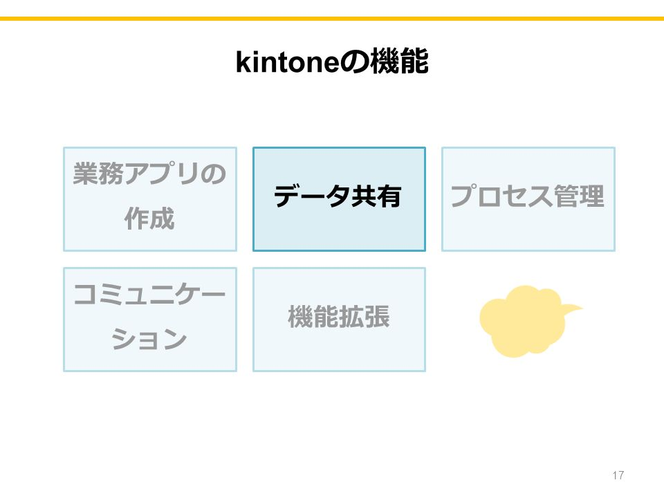 業務アプリの 作成 データ共有プロセス管理 コミュニケー ション 機能拡張 17 kintone の機能