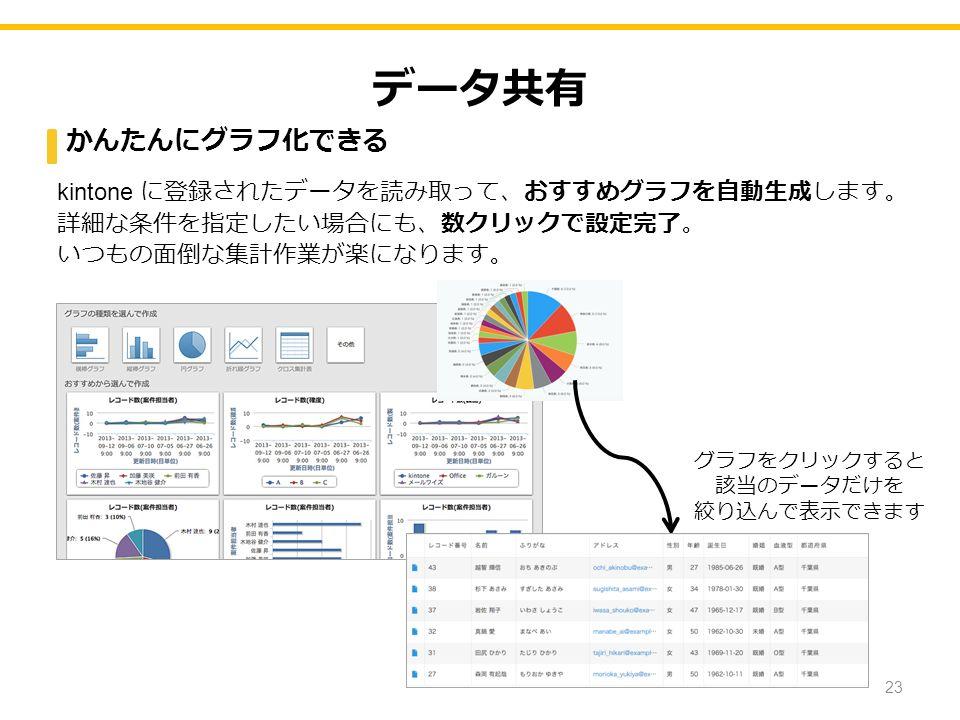 データ共有 かんたんにグラフ化できる kintone に登録されたデータを読み取って、おすすめグラフを自動生成します。 詳細な条件を指定したい場合にも、数クリックで設定完了。 いつもの面倒な集計作業が楽になります。 グラフをクリックすると 該当のデータだけを 絞り込んで表示できます 23