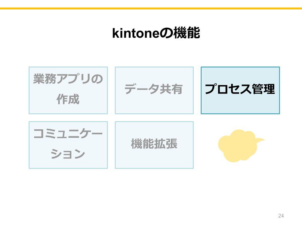 業務アプリの 作成 データ共有プロセス管理 コミュニケー ション 機能拡張 24 kintone の機能