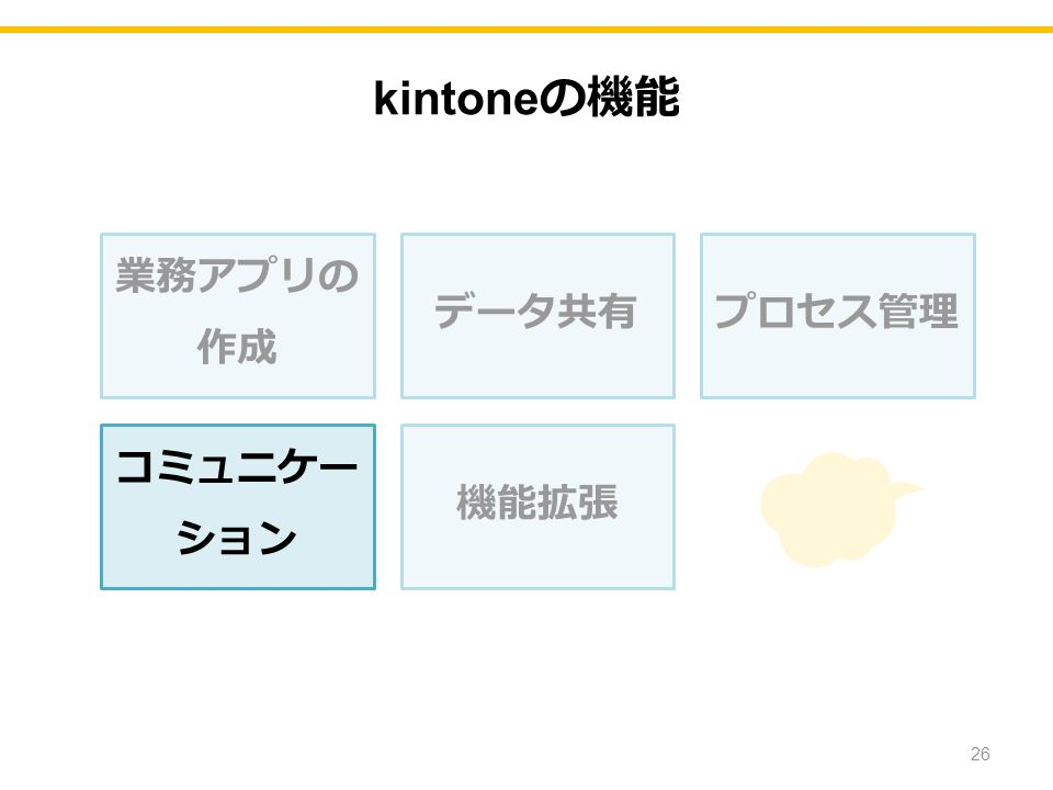 業務アプリの 作成 データ共有プロセス管理 コミュニケー ション 機能拡張 26 kintone の機能