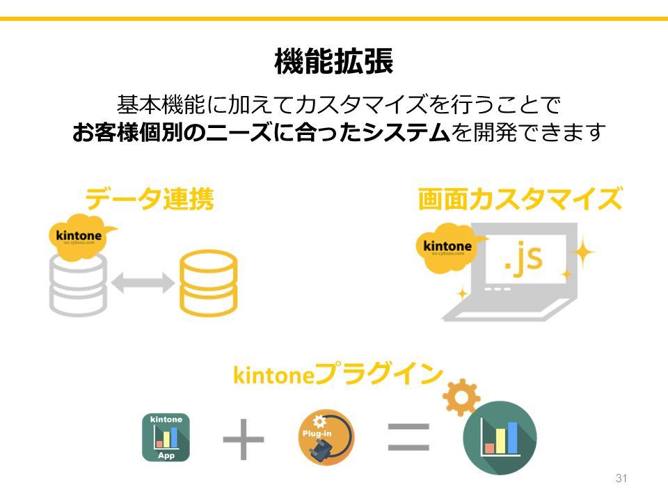機能拡張 基本機能に加えてカスタマイズを行うことで お客様個別のニーズに合ったシステムを開発できます 31 データ連携画面カスタマイズ kintone プラグイン