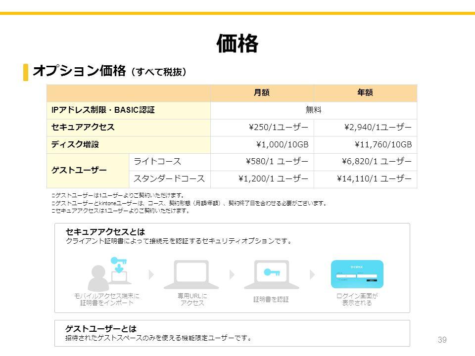価格 月額年額 IP アドレス制限・ BASIC 認証無料 セキュアアクセス¥250/1ユーザー¥2,940/1ユーザー ディスク増設¥1,000/10GB¥11,760/10GB ゲストユーザー ライトコース\580/1 ユーザー\6,820/1 ユーザー スタンダードコース\1,200/1 ユーザー\14,110/1 ユーザー ※ ゲストユーザーは 1 ユーザーよりご契約いただけます。 ※ ゲストユーザーと kintone ユーザーは、コース、契約形態(月額 / 年額)、契約終了日を合わせる必要がございます。 ※ セキュアアクセスは 1 ユーザーよりご契約いただけます。 ゲストユーザーとは 招待されたゲストスペースのみを使える機能限定ユーザーです。 セキュアアクセスとは クライアント証明書によって接続元を認証するセキュリティオプションです。 モバイルアクセス端末に 証明書をインポート 専用 URL に アクセス 証明書を認証 ログイン画面が 表示される オプション価格 (すべて税抜) 39