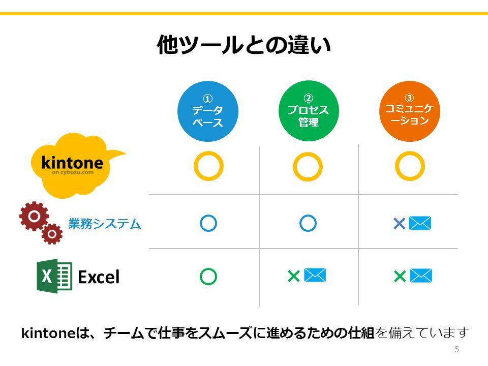 他ツールとの違い 5 kintoneは、チームで仕事をスムーズに進めるための仕組を備えています Excel 業務システム × × × ① データ ベース ② プロセス 管理 ③ コミュニケ ーション