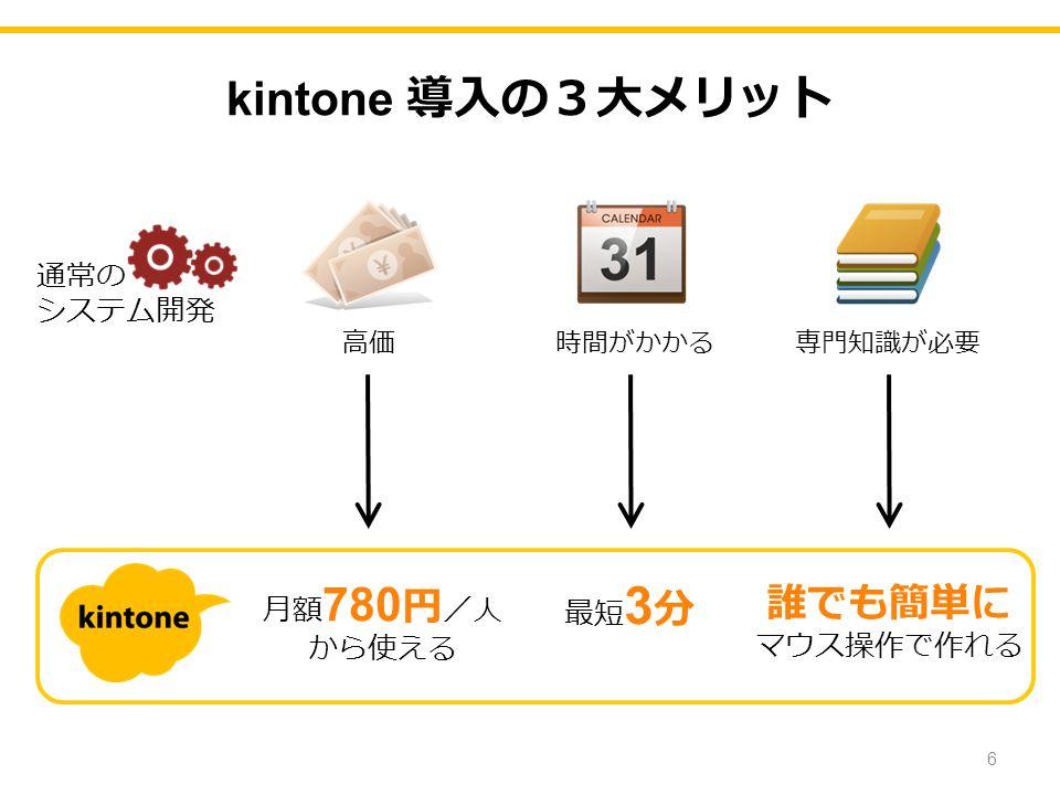 kintone 導入の3大メリット 通常の システム開発 高価 時間がかかる 専門知識が必要 月額 780 円 /人 から使える 最短 3 分 誰でも簡単に マウス操作で作れる 6