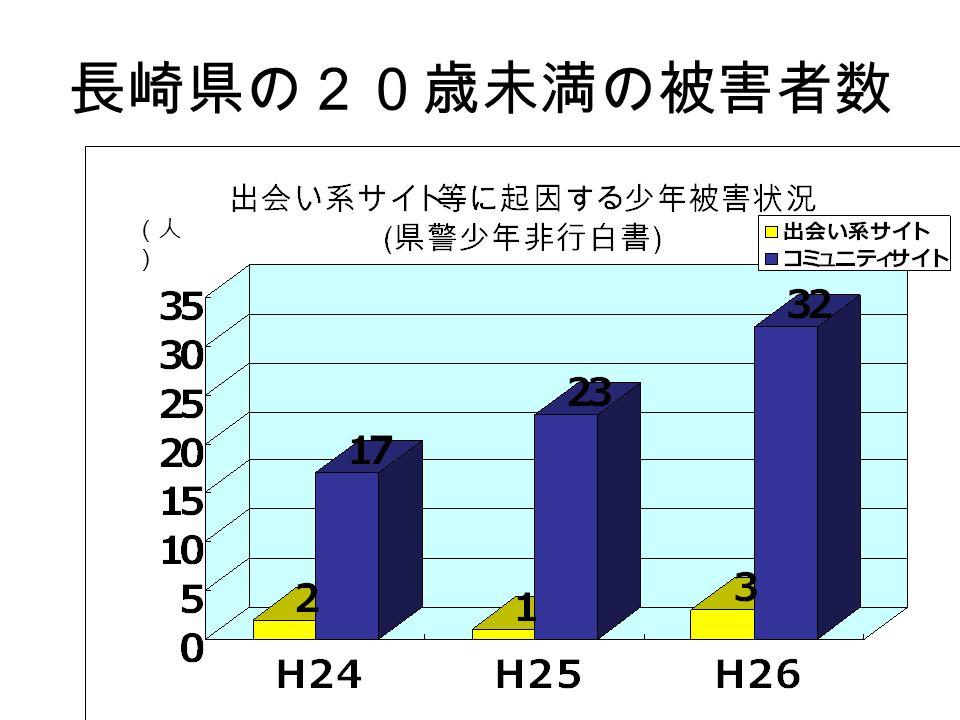 長崎県の20歳未満の被害者数 (人 )