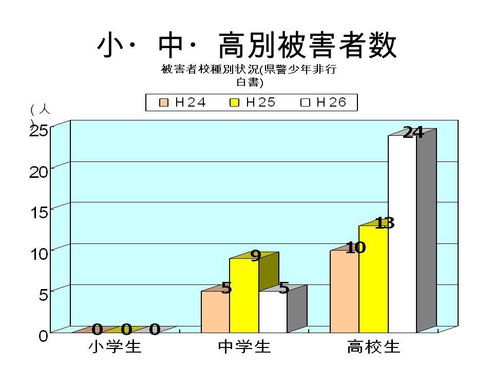 小・中・高別被害者数 (人 )