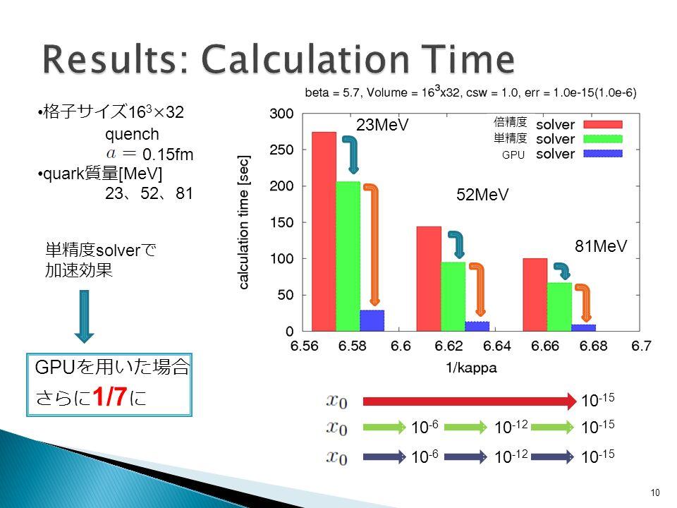 10 GPU を用いた場合 さらに 1/7 に 格子サイズ 16 3 ×32 quench 0.15fm quark 質量 [MeV] 23 、 52 、 81 単精度 solver で 加速効果 10 -15 10 -12 10 -15 10 -6 10 -12 10 -15 10 -6 倍精度 単精度 23MeV 52MeV 81MeV GPU