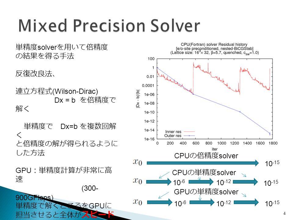 4 10 -15 10 -6 10 -12 CPU の倍精度 solver CPU の単精度 solver 10 -15 10 -6 10 -12 GPU の単精度 solver 単精度 solver を用いて倍精度 の結果を得る手法 反復改良法、 連立方程式 (Wilson-Dirac) Dx = b を倍精度で 解く 単精度で Dx=b を複数回解 く と倍精度の解が得られるように した方法 GPU :単精度計算が非常に高 速 (300- 900GFlops) 単精度で解くところを GPU に 担当させると全体が スピード アップ!