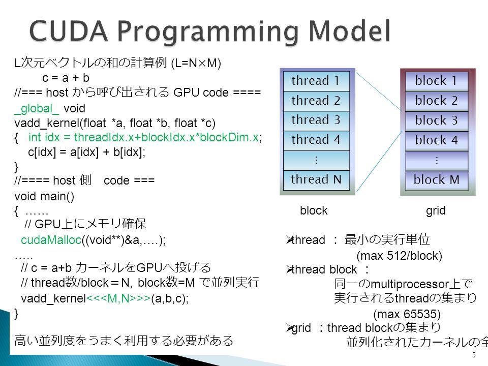 L 次元ベクトルの和の計算例 (L=N×M) c = a + b //=== host から呼び出される GPU code ==== _global_ void vadd_kernel(float *a, float *b, float *c) { int idx = threadIdx.x+blockIdx.x*blockDim.x; c[idx] = a[idx] + b[idx]; } //==== host 側 code === void main() { …… // GPU 上にメモリ確保 cudaMalloc((void**)&a,….); …..