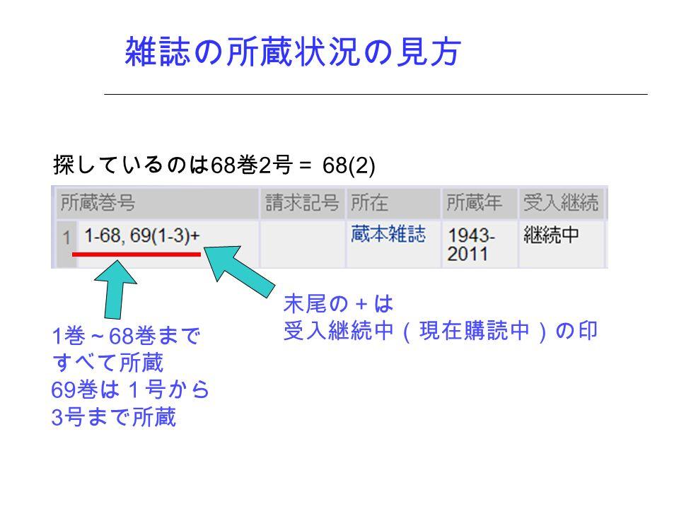 雑誌の所蔵状況の見方 末尾の+は 受入継続中(現在購読中)の印 1 巻~ 68 巻まで すべて所蔵 69 巻は1号から 3 号まで所蔵 探しているのは 68 巻 2 号= 68(2)