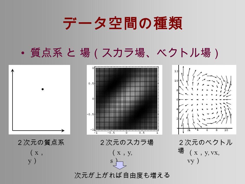 データ空間の種類 質点系 と 場(スカラ場、ベクトル場) 2次元の質点系2次元のスカラ場2次元のベクトル 場 (x,y)(x,y) ( x , y, s ) ( x , y, vx, vy ) 次元が上がれば自由度も増える