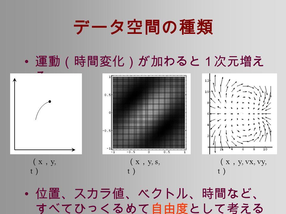 データ空間の種類 運動(時間変化)が加わると1次元増え る 位置、スカラ値、ベクトル、時間など、 すべてひっくるめて自由度として考える ことができる ( x , y, t ) ( x , y, s, t ) ( x , y, vx, vy, t )