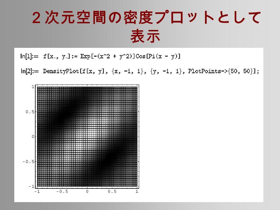 2次元空間の密度プロットとして 表示