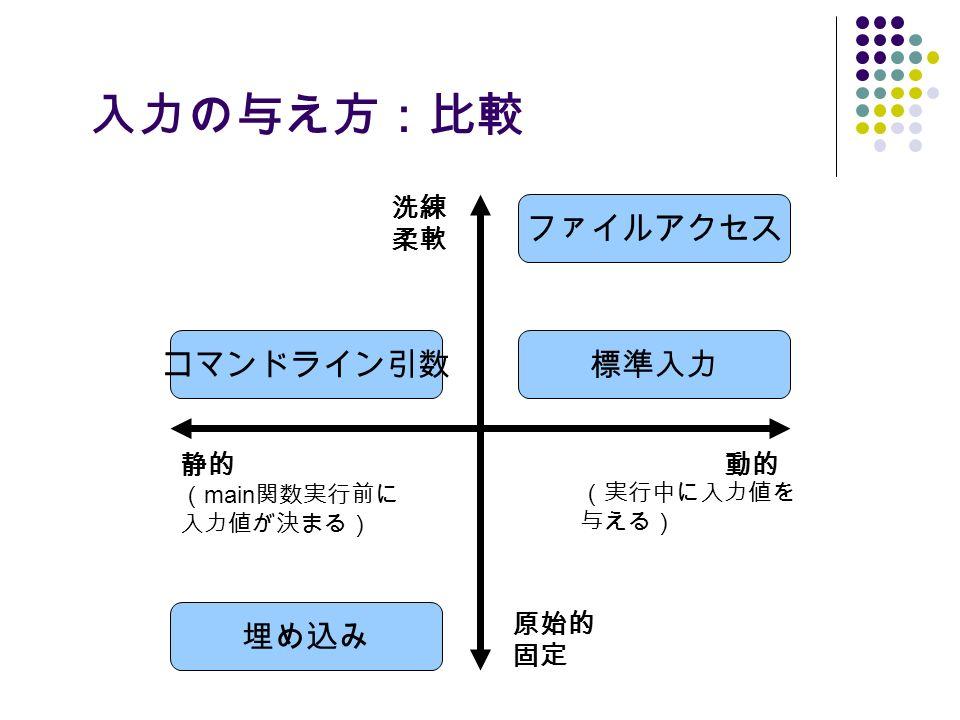 入力の与え方:比較 コマンドライン引数 ファイルアクセス 標準入力 埋め込み 原始的 固定 洗練 柔軟 静的 ( main 関数実行前に 入力値が決まる) 動的 (実行中に入力値を 与える)