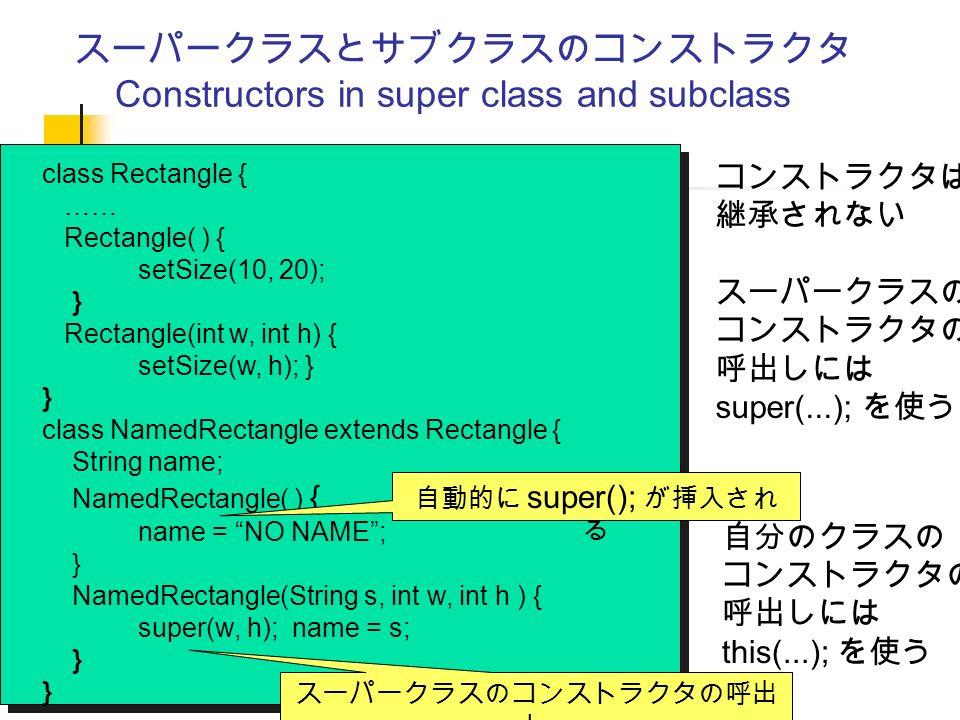 スーパークラスとサブクラスのコンストラクタ Constructors in super class and subclass class Rectangle { …… Rectangle( ) { setSize(10, 20); } Rectangle(int w, int h) { setSize(w, h); } } class NamedRectangle extends Rectangle { String name; NamedRectangle( ) { name = NO NAME ; } NamedRectangle(String s, int w, int h ) { super(w, h); name = s; } コンストラクタは 継承されない スーパークラスの コンストラクタの 呼出しには super(...); を使う スーパークラスのコンストラクタの呼出 し 自動的に super(); が挿入され る 自分のクラスの コンストラクタの 呼出しには this(...); を使う