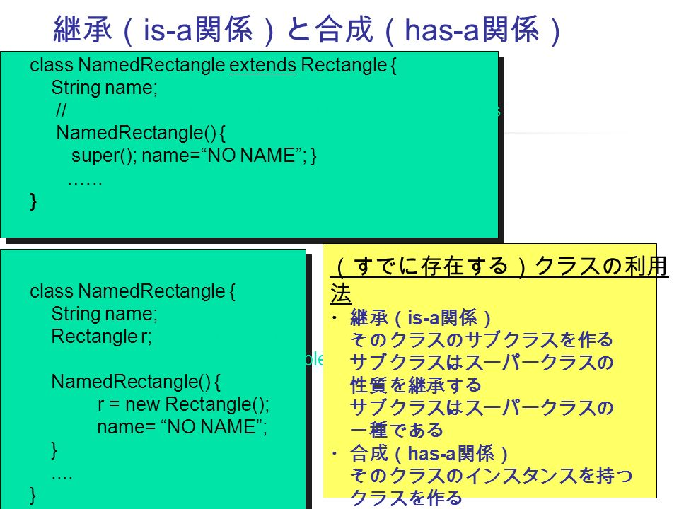 継承( is-a 関係)と合成( has-a 関係) class NamedRectangle extends Rectangle { String name; // width and height are inherited from Rectangle class NamedRectangle() { super(); name= NO NAME ; }.…..