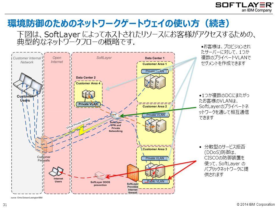© 2014 IBM Corporation お客様は、プロビジョンされ たサーバーに対して、1つか 複数のプライベートVLANで セグメントを作成できます 1つか複数のDCにまたがっ たお客様のVLANは、 SoftLayerのプライベートネ ットワークを通して相互通信 できます 分散型のサービス拒否 (DDoS)防御は、 CISCOの防御装置を 使って、SoftLayer の パブリックネットワークに提 供されます 下図は、SoftLayer によってホストされたリソースにお客様がアクセスするための、 典型的なネットワークフローの概略です.