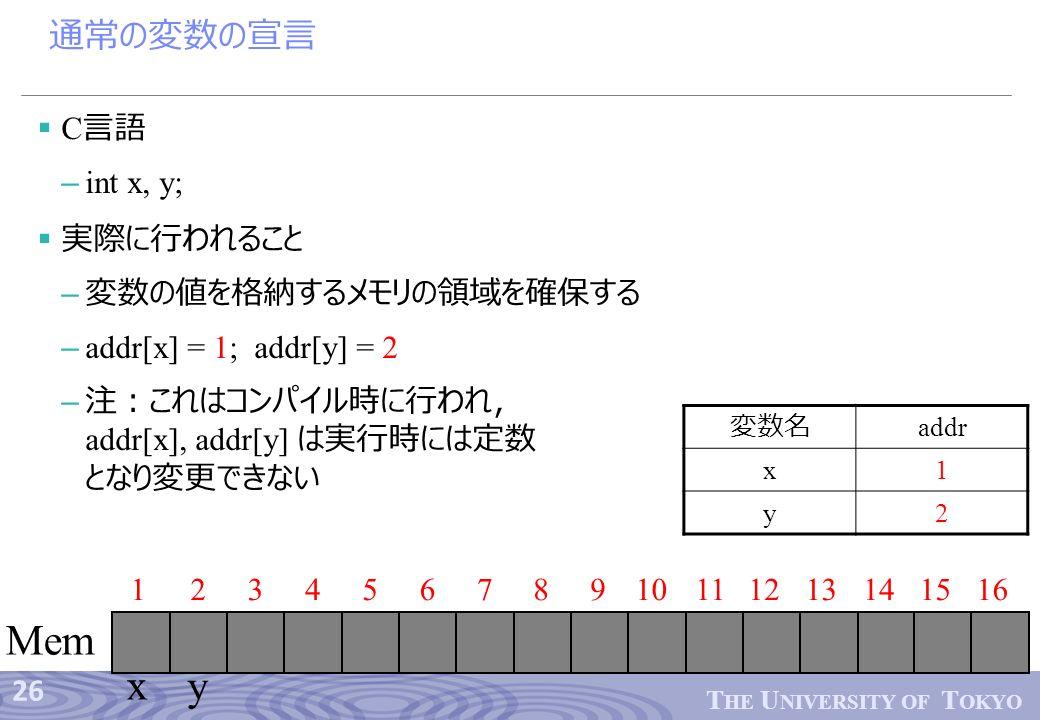 26 T HE U NIVERSITY OF T OKYO 通常の変数の宣言  C 言語 – int x, y;  実際に行われること – 変数の値を格納するメモリの領域を確保する – addr[x] = 1; addr[y] = 2 – 注:これはコンパイル時に行われ, addr[x], addr[y] は実行時には定数 となり変更できない 123456789101112 Mem 13141516 x y 変数名 addr x1 y2