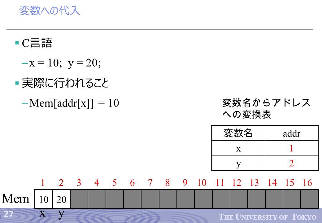 27 T HE U NIVERSITY OF T OKYO 変数への代入  C 言語 – x = 10; y = 20;  実際に行われること – Mem[addr[x]] = 10 12345678910 20 1112 Mem 13141516 x y 変数名 addr x1 y2 変数名からアドレス への変換表