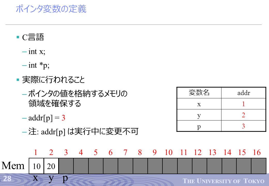 28 T HE U NIVERSITY OF T OKYO ポインタ変数の定義  C 言語 – int x; – int *p;  実際に行われること – ポインタの値を格納するメモリの 領域を確保する – addr[p] = 3 – 注 : addr[p] は実行中に変更不可 12345678910 1112 Mem 13141516 x y 変数名 addr x1 y2 p3 p 20