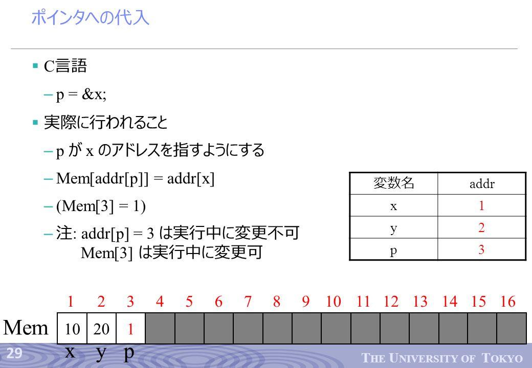 29 T HE U NIVERSITY OF T OKYO ポインタへの代入  C 言語 – p = &x;  実際に行われること – p が x のアドレスを指すようにする – Mem[addr[p]] = addr[x] – (Mem[3] = 1) – 注 : addr[p] = 3 は実行中に変更不可 Mem[3] は実行中に変更可 12345678910 1 1112 Mem 13141516 x yp 変数名 addr x1 y2 p3 20