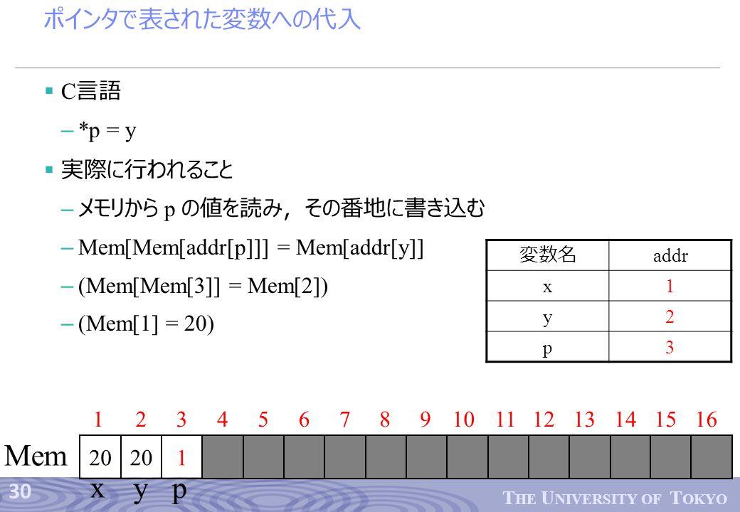 30 T HE U NIVERSITY OF T OKYO ポインタで表された変数への代入  C 言語 – *p = y  実際に行われること – メモリから p の値を読み,その番地に書き込む – Mem[Mem[addr[p]]] = Mem[addr[y]] – (Mem[Mem[3]] = Mem[2]) – (Mem[1] = 20) 12345678910 201 1112 Mem 13141516 x yp 変数名 addr x1 y2 p3 20