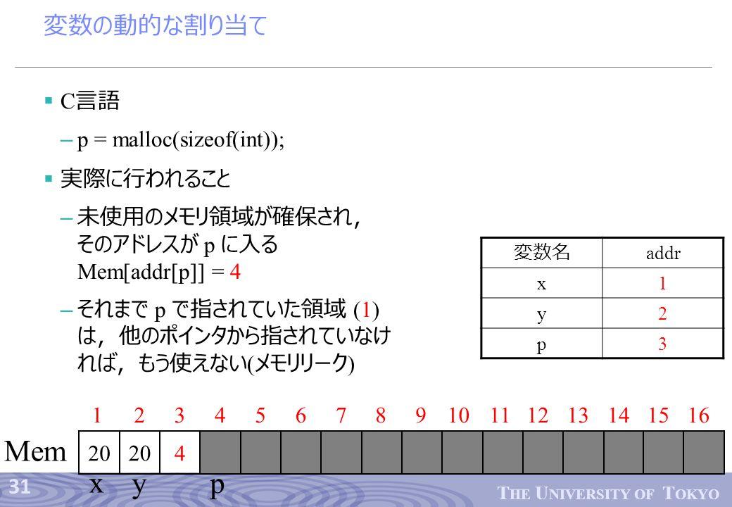 31 T HE U NIVERSITY OF T OKYO 変数の動的な割り当て  C 言語 – p = malloc(sizeof(int));  実際に行われること – 未使用のメモリ領域が確保され, そのアドレスが p に入る Mem[addr[p]] = 4 – それまで p で指されていた領域 (1) は,他のポインタから指されていなけ れば,もう使えない ( メモリリーク ) 12345678910 204 1112 Mem 13141516 x yp 20 変数名 addr x1 y2 p3