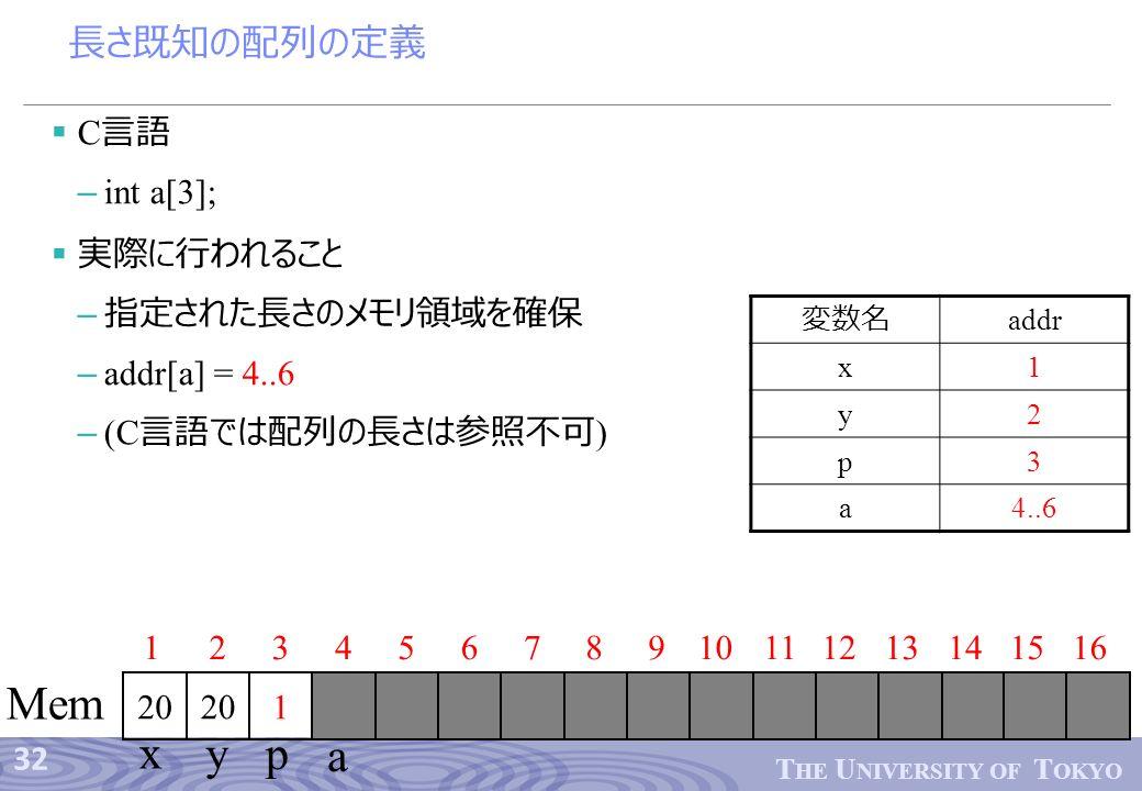 32 T HE U NIVERSITY OF T OKYO 長さ既知の配列の定義  C 言語 – int a[3];  実際に行われること – 指定された長さのメモリ領域を確保 – addr[a] = 4..6 – (C 言語では配列の長さは参照不可 ) 12345678910 201 1112 Mem 13141516 x yp 20 変数名 addr x1 y2 p3 a4..6 a