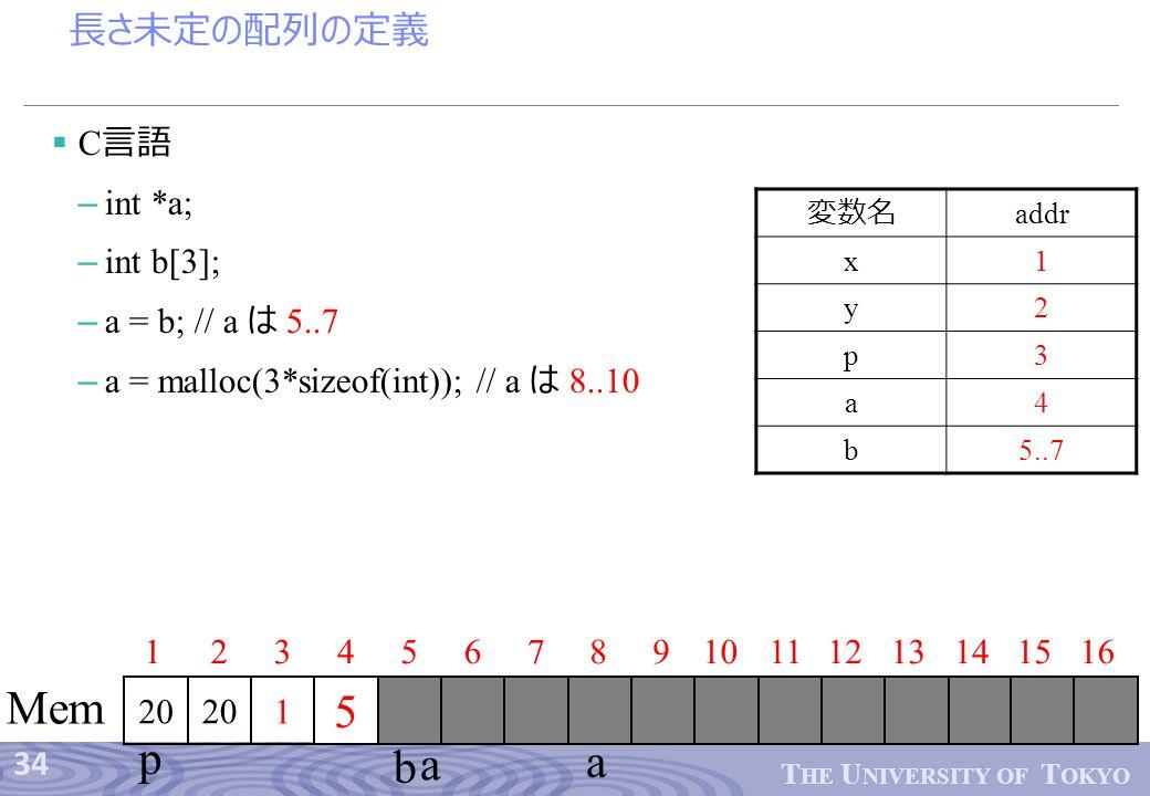 34 T HE U NIVERSITY OF T OKYO 長さ未定の配列の定義  C 言語 – int *a; – int b[3]; – a = b; // a は 5..7 – a = malloc(3*sizeof(int)); // a は 8..10 12345678910 201 1112 Mem 13141516 p 20 変数名 addr x1 y2 p3 a4 b5..7 8 a 5 a b