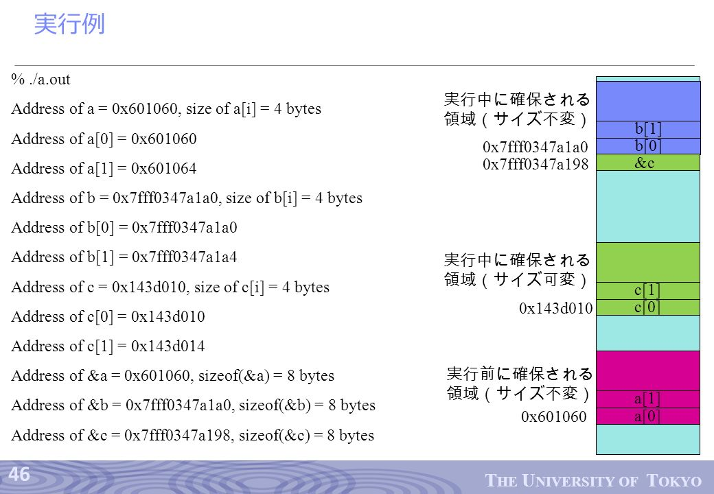 46 T HE U NIVERSITY OF T OKYO 実行例 %./a.out Address of a = 0x601060, size of a[i] = 4 bytes Address of a[0] = 0x601060 Address of a[1] = 0x601064 Address of b = 0x7fff0347a1a0, size of b[i] = 4 bytes Address of b[0] = 0x7fff0347a1a0 Address of b[1] = 0x7fff0347a1a4 Address of c = 0x143d010, size of c[i] = 4 bytes Address of c[0] = 0x143d010 Address of c[1] = 0x143d014 Address of &a = 0x601060, sizeof(&a) = 8 bytes Address of &b = 0x7fff0347a1a0, sizeof(&b) = 8 bytes Address of &c = 0x7fff0347a198, sizeof(&c) = 8 bytes a[0] a[1] 0x601060 c[0] c[1] 0x143d010 b[0] b[1] 0x7fff0347a1a0 0x7fff0347a198 &c 実行前に確保される 領域(サイズ不変) 実行中に確保される 領域(サイズ可変) 実行中に確保される 領域(サイズ不変)