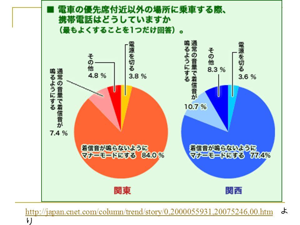 http://japan.cnet.com/column/trend/story/0,2000055931,20075246,00.htm http://japan.cnet.com/column/trend/story/0,2000055931,20075246,00.htm よ り