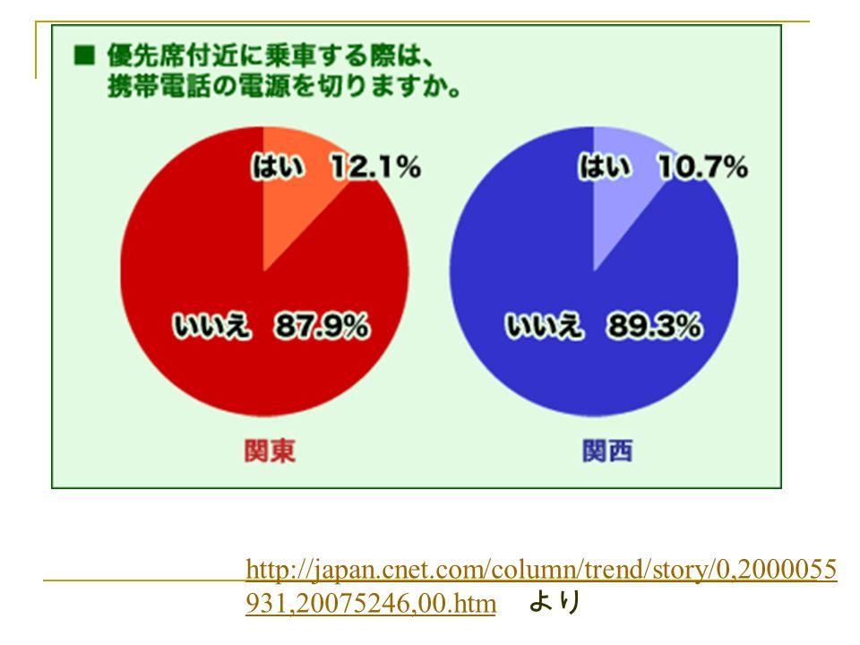 どう思う? http://japan.cnet.com/column/trend/story/0,2000055 931,20075246,00.htm http://japan.cnet.com/column/trend/story/0,2000055 931,20075246,00.htm より