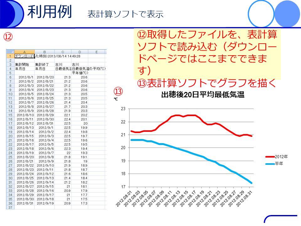 利用例 表計算ソフトで表示 ⑫取得したファイルを、表計算 ソフトで読み込む(ダウンロー ドページではここまでできま す) ⑬表計算ソフトでグラフを描く ⑬ ⑫