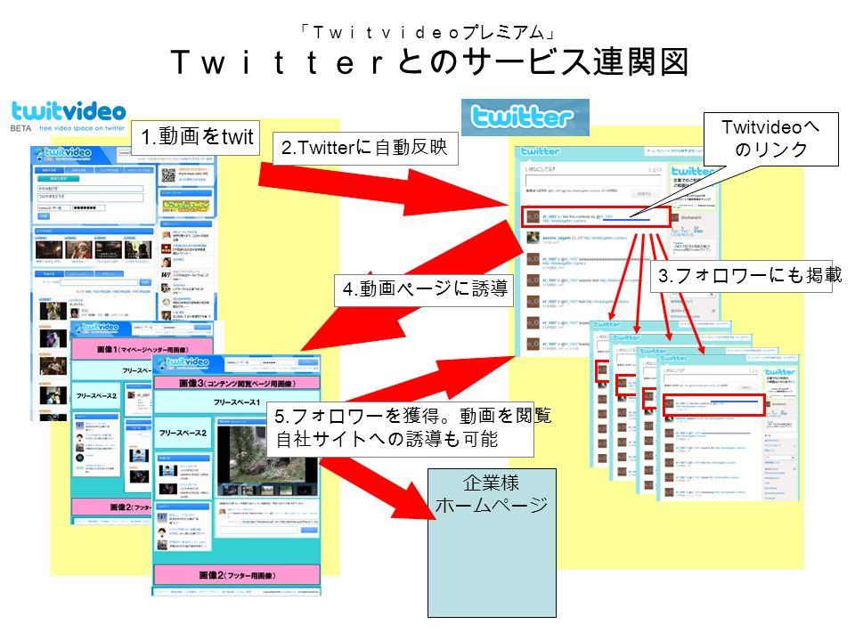 「Twitvideoプレミアム」 Twitterとのサービス連関図 1. 動画を twit 2.Twitter に自動反映 3.