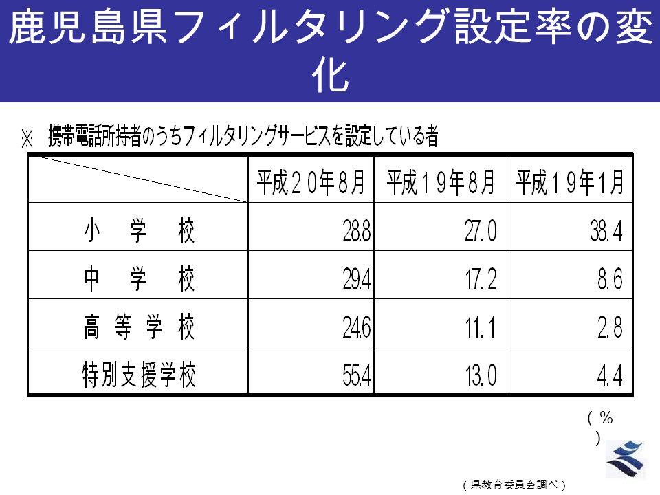 鹿児島県フィルタリング設定率の変 化 (県教育委員会調べ) (% )