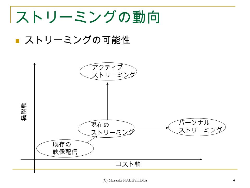 (C) Masaaki NABESHIMA 4 ストリーミングの動向 ストリーミングの可能性 コスト軸 機能軸 既存の 映像配信 現在の ストリーミング パーソナル ストリーミング アクティブ ストリーミング