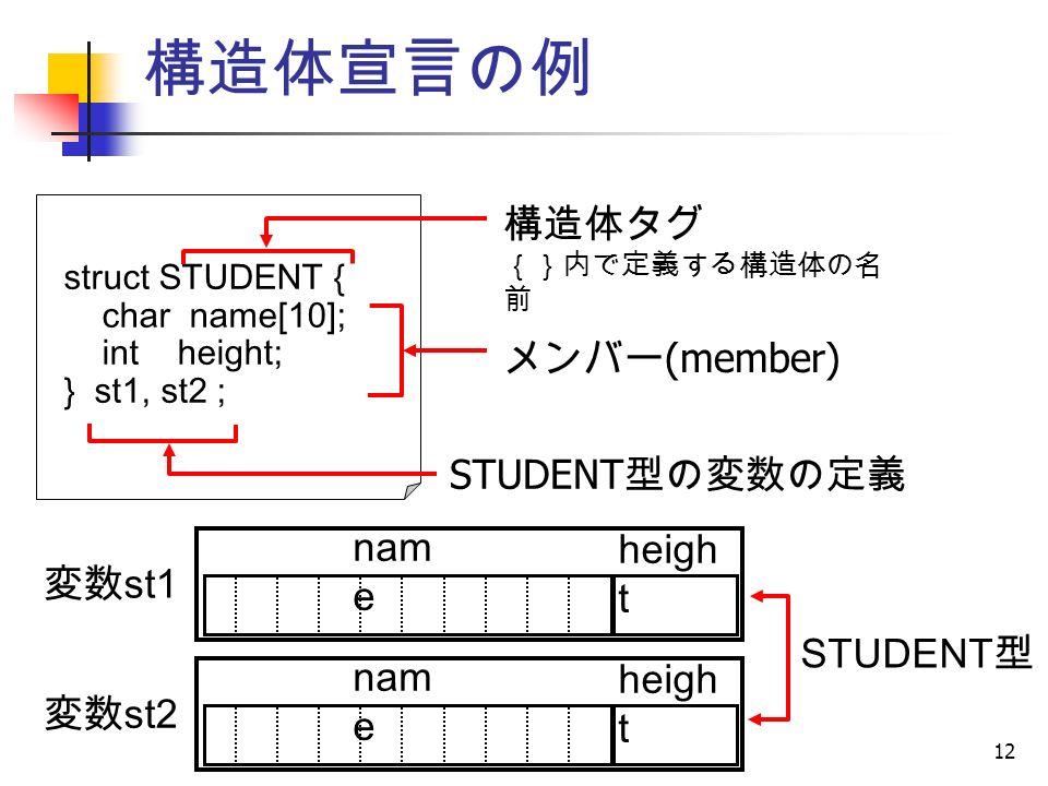 12 構造体宣言の例 struct STUDENT { char name[10]; int height; } st1, st2 ; 構造体タグ {}内で定義する構造体の名 前 メンバー (member) STUDENT 型の変数の定義 STUDENT 型 nam e heigh t nam e heigh t 変数 st1 変数 st2