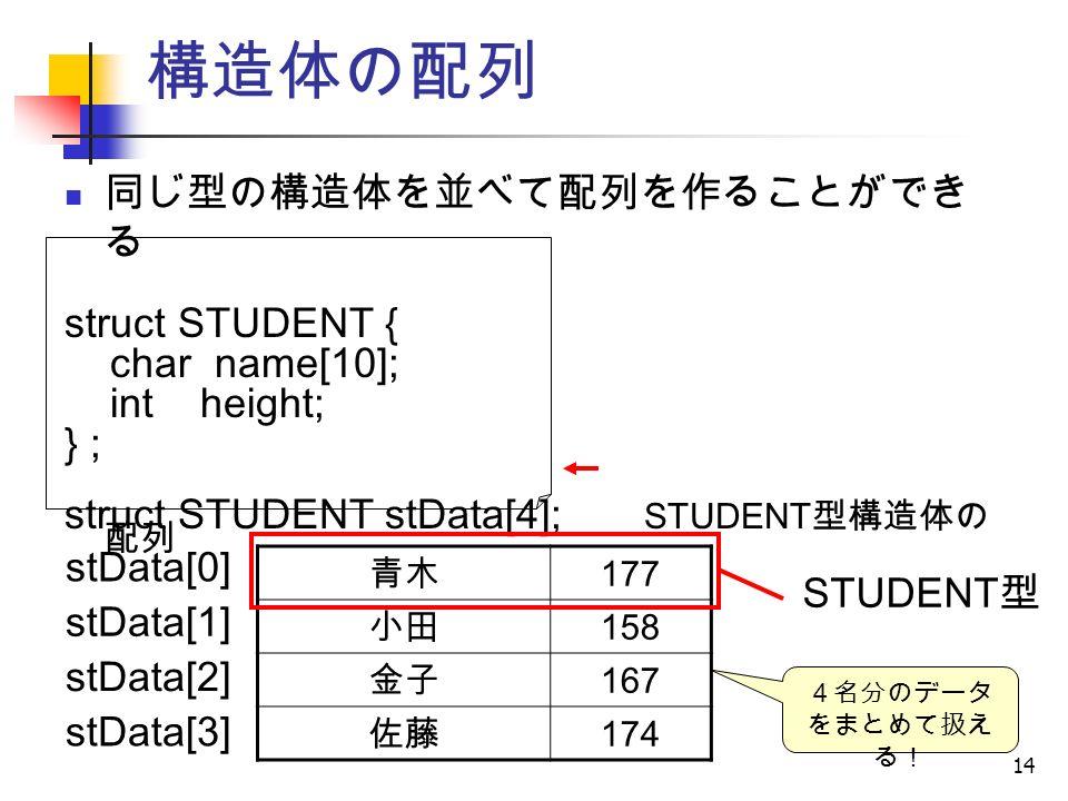 14 同じ型の構造体を並べて配列を作ることができ る struct STUDENT { char name[10]; int height; } ; struct STUDENT stData[4]; STUDENT 型構造体の 配列 構造体の配列 青木 177 小田 158 金子 167 佐藤 174 stData[0] stData[1] stData[2] stData[3] STUDENT 型 4名分のデータ をまとめて扱え る!