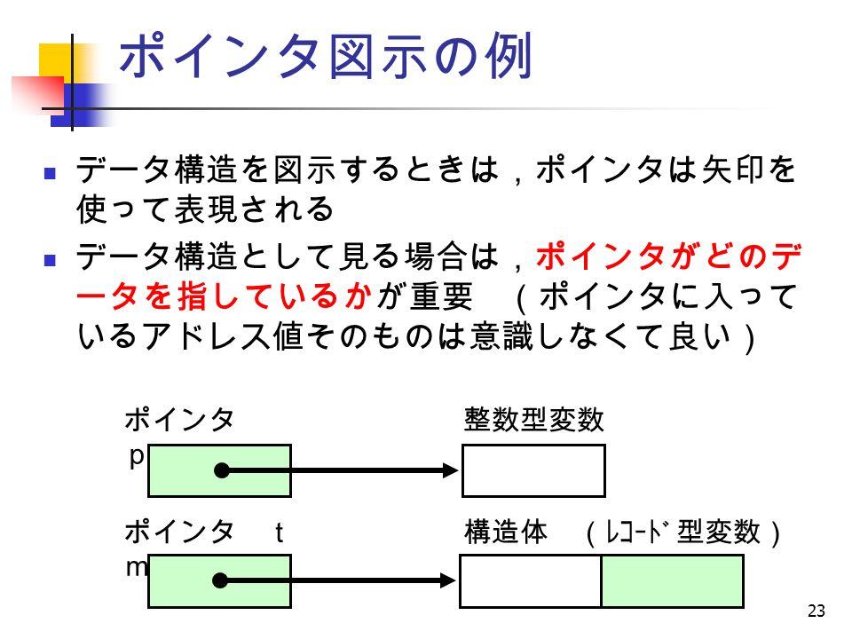 23 ポインタ図示の例 ポインタ ptr 整数型変数 ポインタ t mp 構造体 (レコード型変数) データ構造を図示するときは,ポインタは矢印を 使って表現される データ構造として見る場合は,ポインタがどのデ ータを指しているかが重要 (ポインタに入って いるアドレス値そのものは意識しなくて良い)