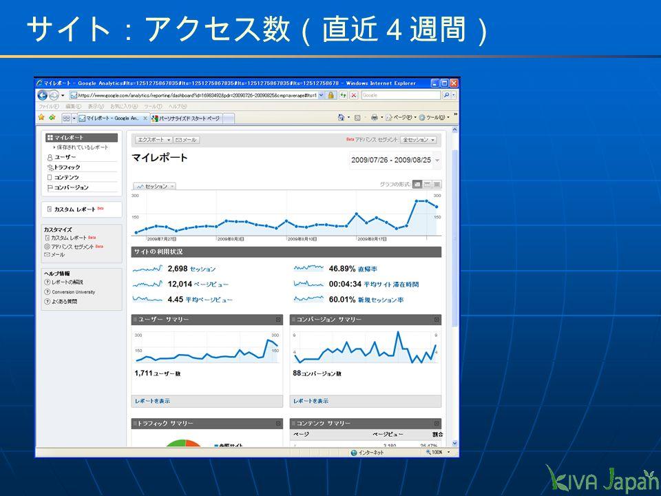 サイト:アクセス数(直近4週間)
