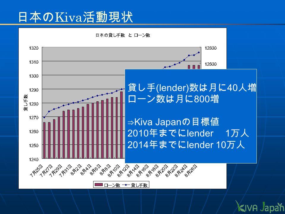日本の Kiva 活動現状 貸し手 (lender) 数は月に 40 人増 ローン数は月に 800 増 ⇒ Kiva Japan の目標値 2010 年までに lender 1 万人 2014 年までに lender 10 万人